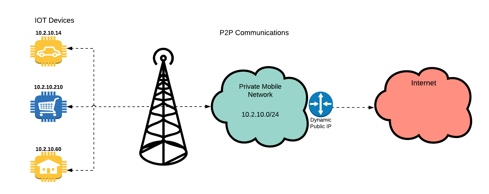 Peer to Peer (P2P) communications for IoT